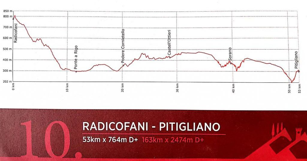 Tuscany Trail 2019 gpx map route 10