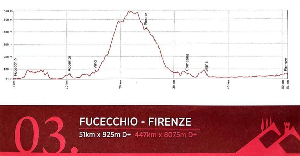 Tuscany Trail 2019 gpx map strecke route 3