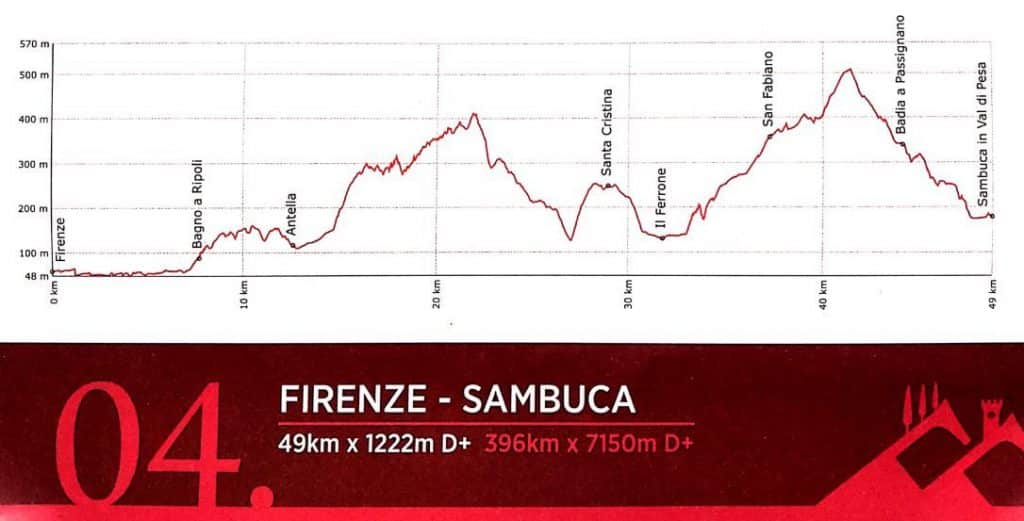Tuscany Trail 2019 gpx map route 4