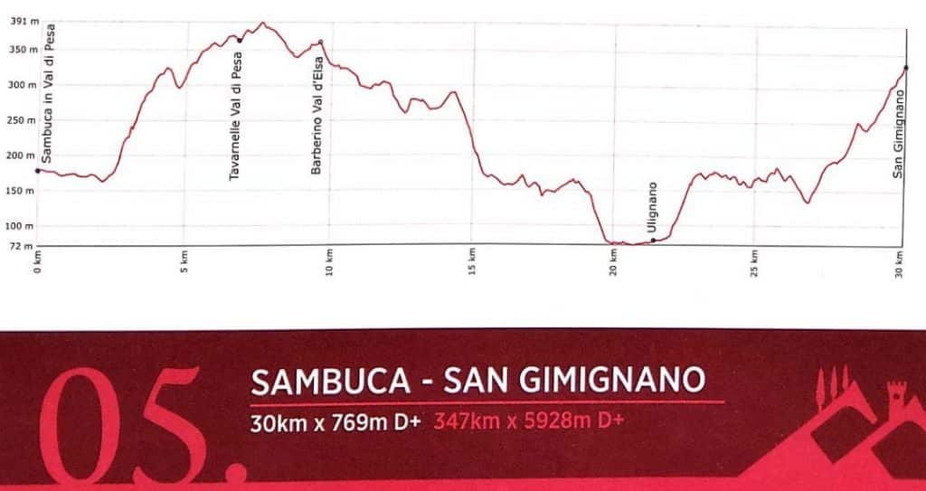 Tuscany Trail 2019 gpx map route 5