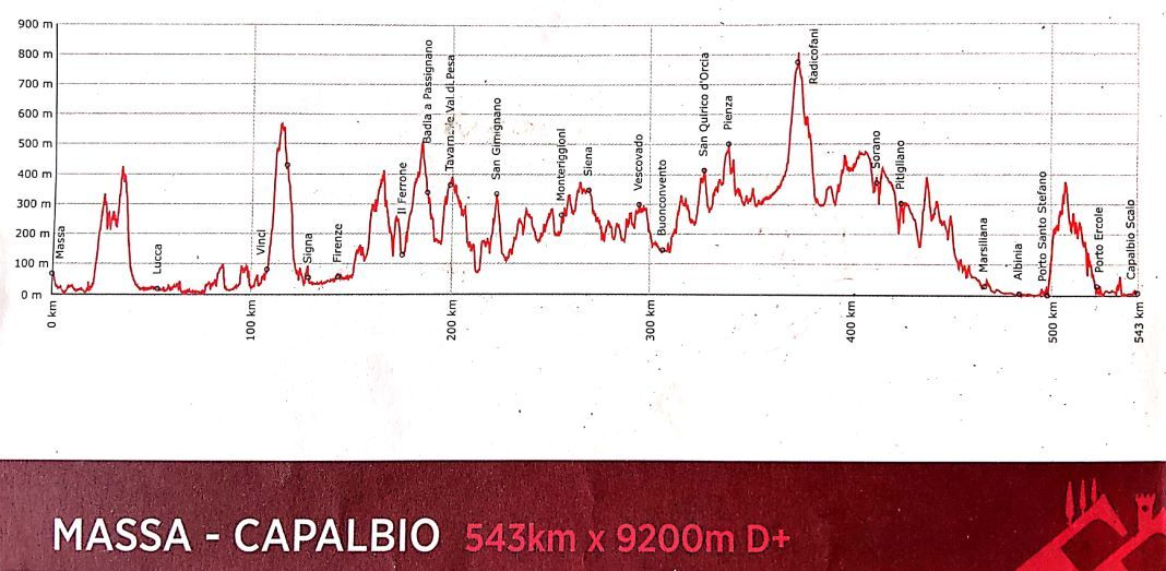 Tuscany Trail route and altitude profile