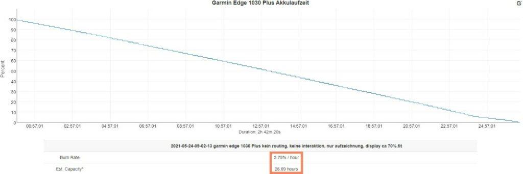 garmin edge 1030 plus akkulaufzeit 1